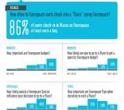 foursquare-infographic