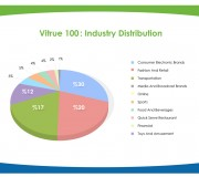 vitrue100_industrydistribution1